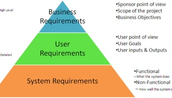 Think Business Analysis Think Requirements Part Akinjide Peters - Business requirements analysis